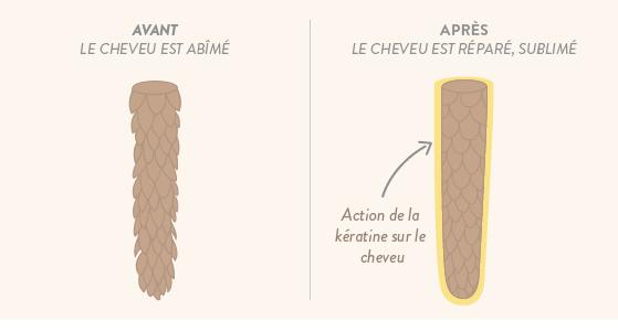 action kératine